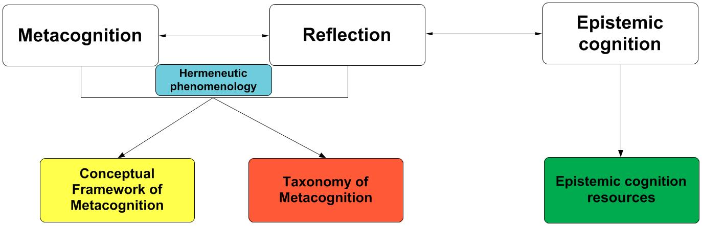 Metcognition